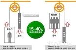 서울시, 전기료·온실가스 감축하는 <승강기 자가발전장치> 설치 지원