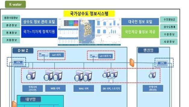 한국수자원공사, 국내 상수도 종합정보 이제는 '한눈에'