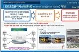 인천시, 한국건설기술연구원과 <스마트 도로관리시스템 구축> 위·수탁협약 체결